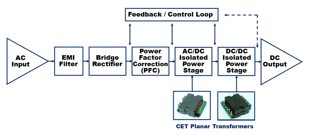 What is a Planar Transformer   CET Technology